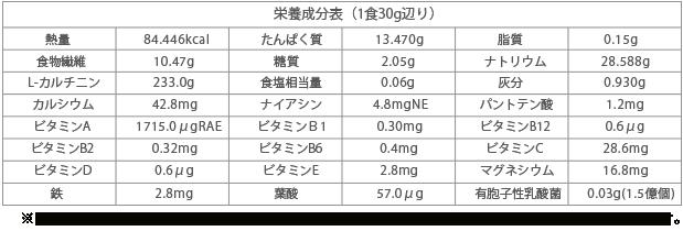 栄養成分表(1食30g辺り)